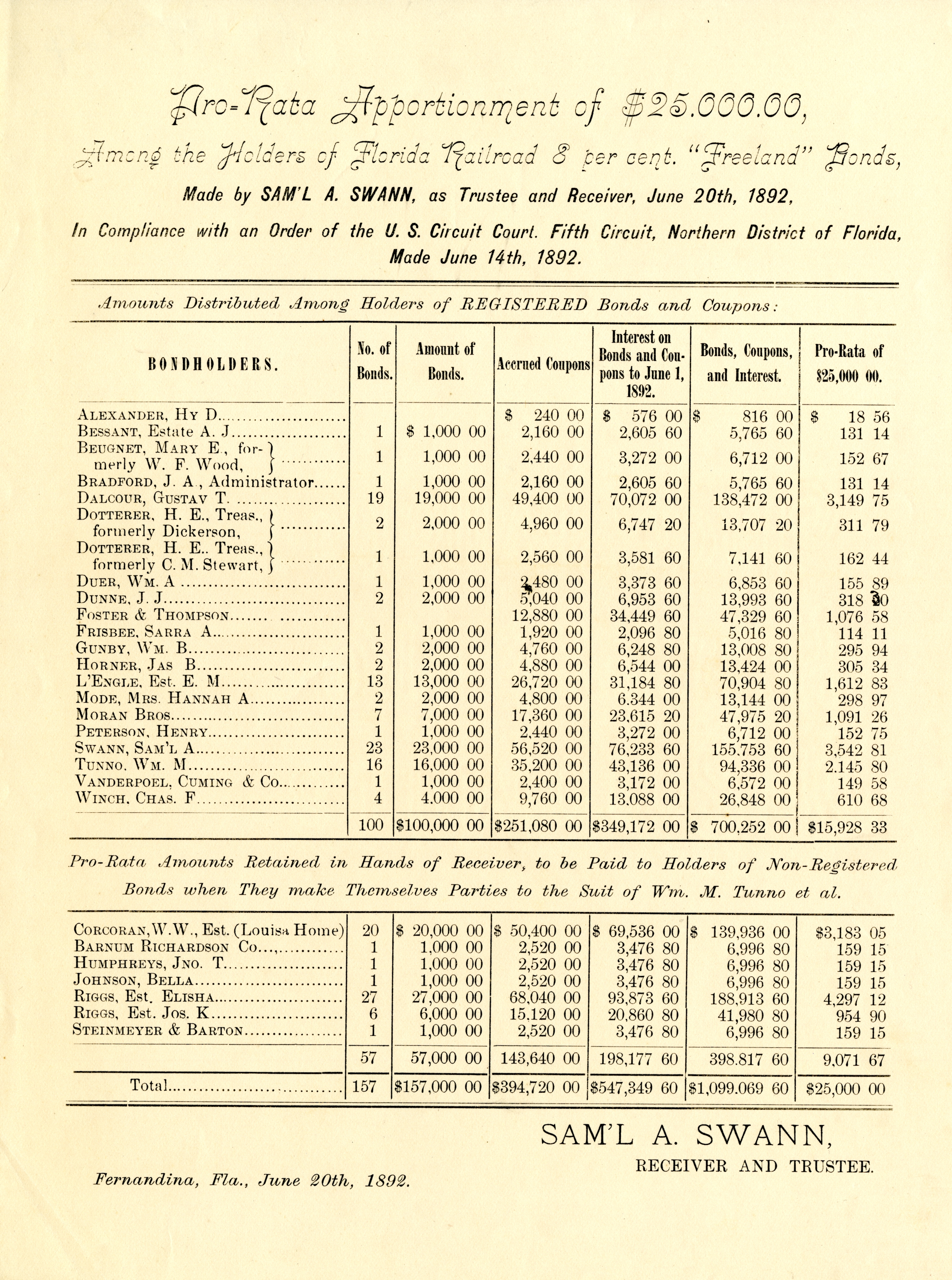 Pro-rata apportionment of $25,000.00, among the holders of Florida Railroad 8 percent 'Freeland' Bonds.